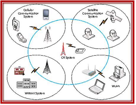 Achitecture of cooperative Communication Network