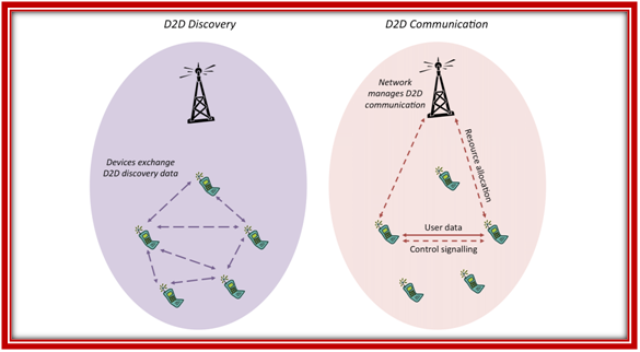 NS3 DEVICE TO DEVICE COMMUNICATION