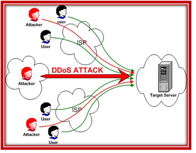 NETWORKING ATTACKS IN NS3