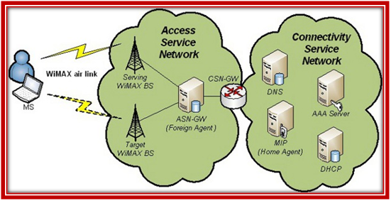 NS3 WIMAX PROJECTS