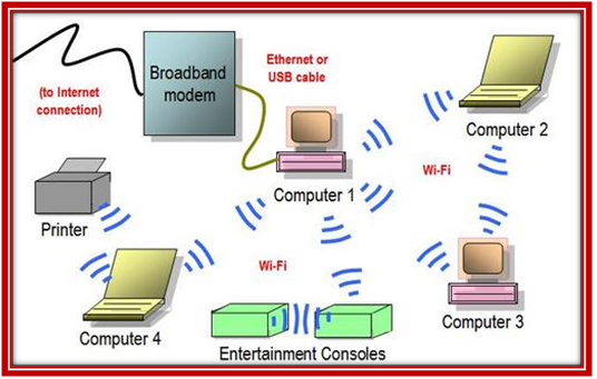 Architecture-of-Wireless-simulation-Projects
