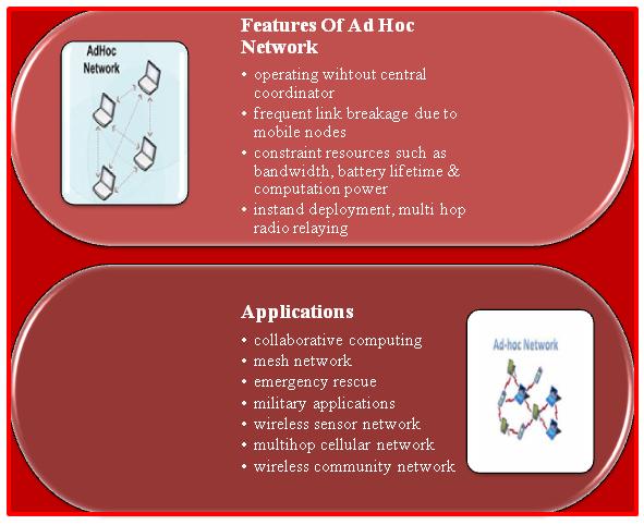 Ad hoc Network Projecs for M Tech Students