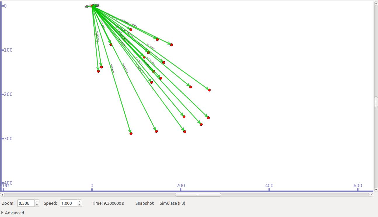 Satellite network communication